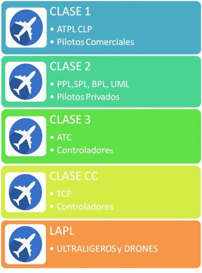 tipos_reconocimientos_medicos_aeronauticos
